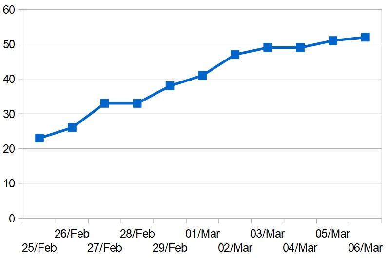 Cumulative total of cases in Bahrain