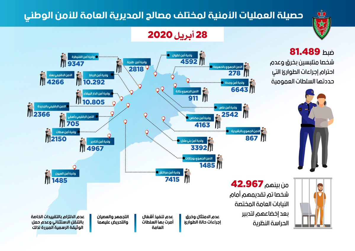 "Arrests in Morocco for violating coronavirus regulations. Graphic issued by the General Directorate of National Security (<a  data-cke-saved-href=""https://al-bab.com/sites/default/files/morocco-arrests.jpg"" href=""https://al-bab.com/sites/default/files/morocco-arrests.jpg"">click to enlarge</a>)"